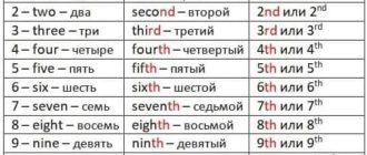числительные в английском от 1 до 30