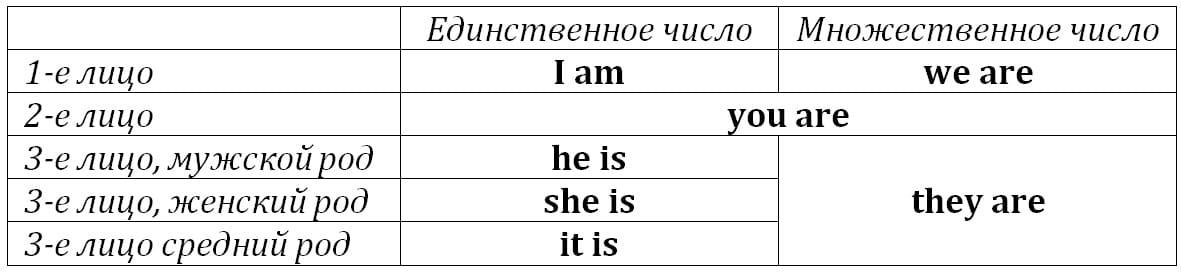 личные местоимения с глаголом to be