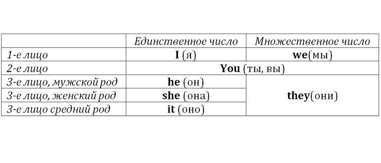Личные местоимения в английском языке с переводом