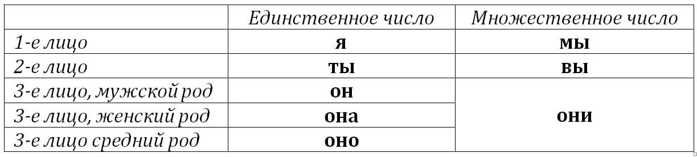 личные местоимения в русском языке